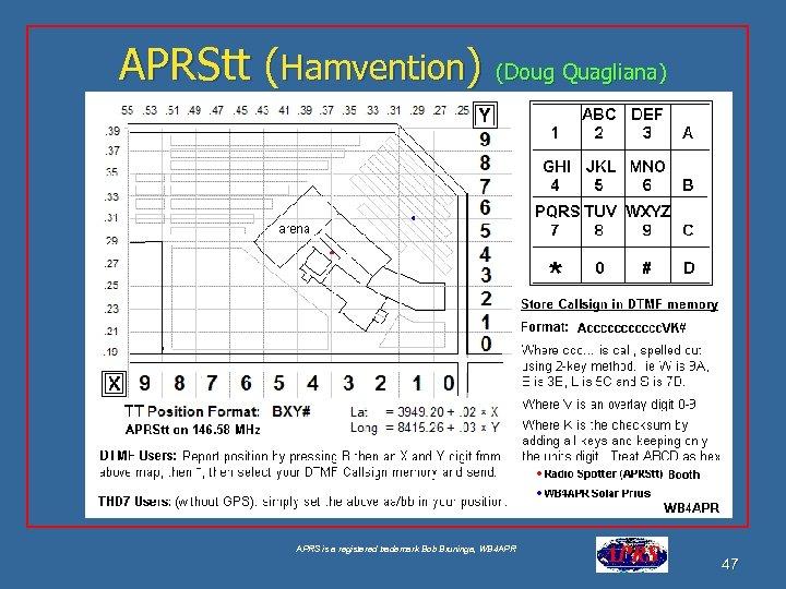 APRStt (Hamvention) (Doug Quagliana) See aprstt. html APRS is a registered trademark Bob Bruninga,