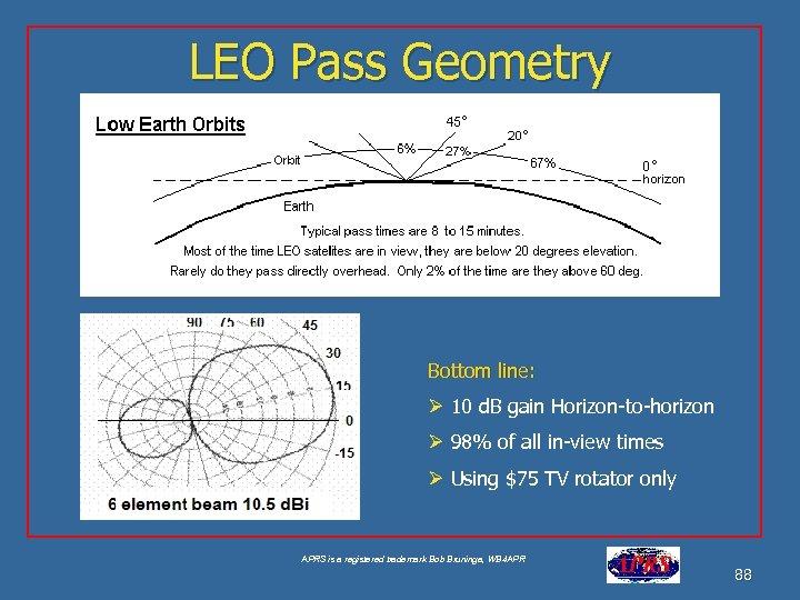 LEO Pass Geometry Bottom line: Ø 10 d. B gain Horizon-to-horizon Ø 98% of