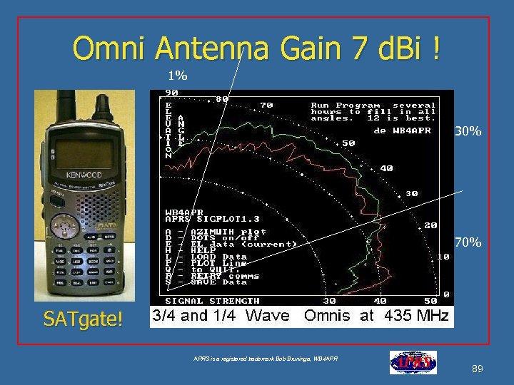 Omni Antenna Gain 7 d. Bi ! 1% 30% 70% SATgate! APRS is a