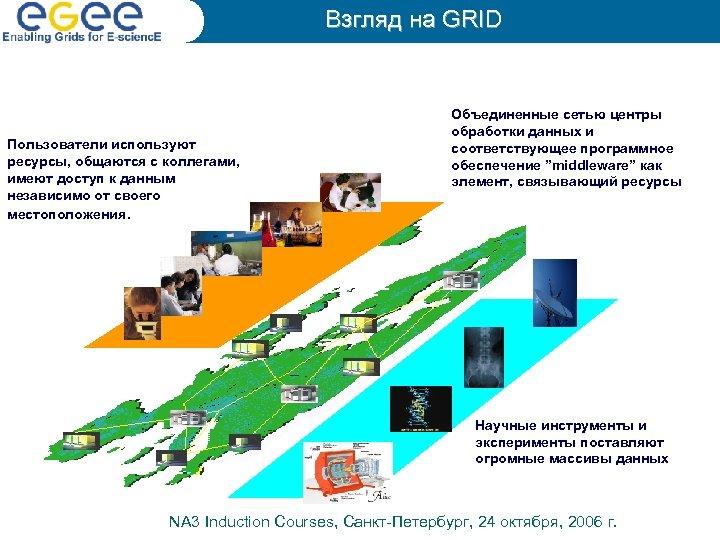 Взгляд на GRID Пользователи используют ресурсы, общаются с коллегами, имеют доступ к данным независимо
