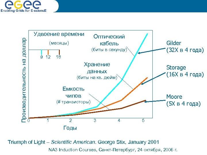 Производительность на доллар Удвоение времени (месяцы) Оптический кабель Gilder (32 X в 4 года)