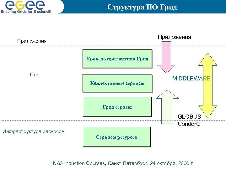 Структура ПО Грид Приложения Уровень приложения Грид Grid Коллективные сервисы MIDDLEWARE Грид серисы GLOBUS