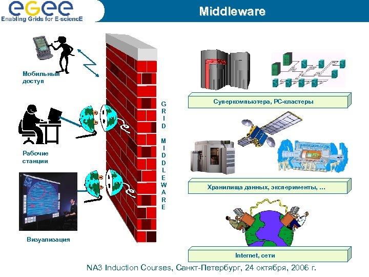 Middleware Мобильный доступ G R I D Рабочие станции M I D D L