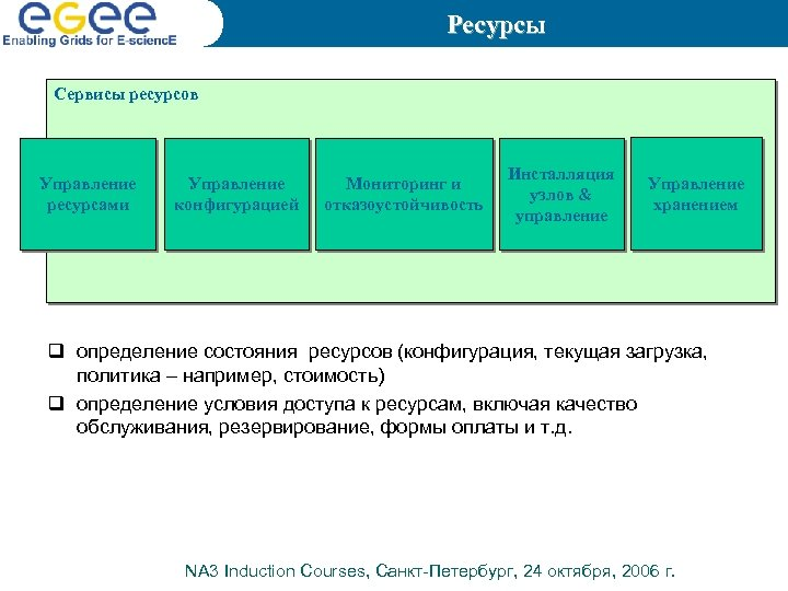 Ресурсы Сервисы ресурсов Управление ресурсами Управление конфигурацией Мониторинг и отказоустойчивость Инсталляция узлов & управление