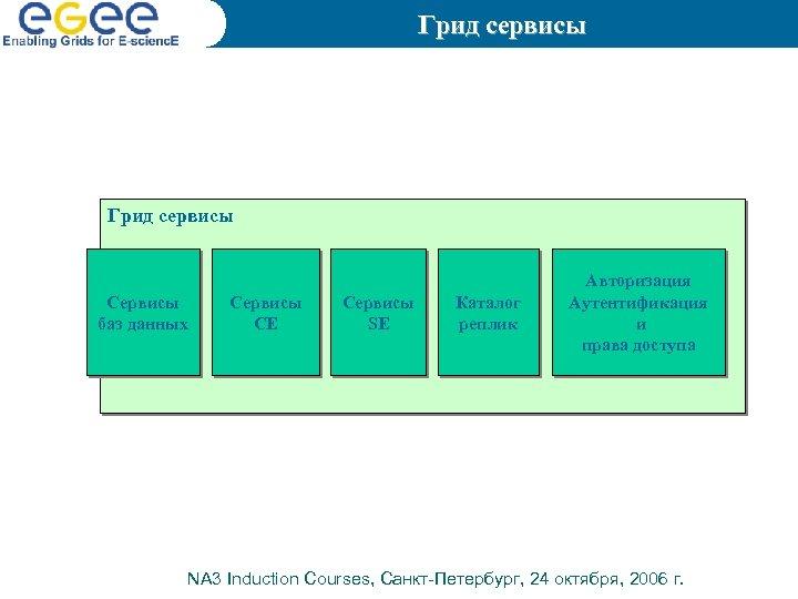 Грид сервисы Сервисы баз данных Сервисы СЕ Сервисы SE Каталог реплик Авторизация Аутентификация и