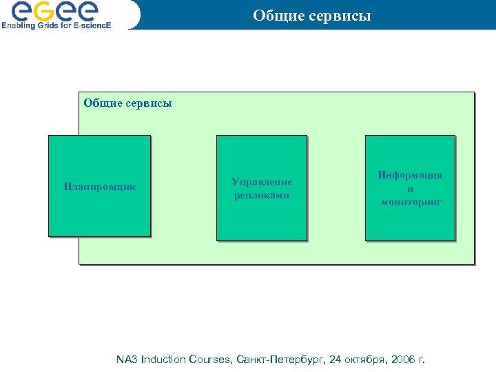 Общие сервисы Планировщик Управление репликами Информация и мониторинг NA 3 Induction Courses, Санкт-Петербург, 24