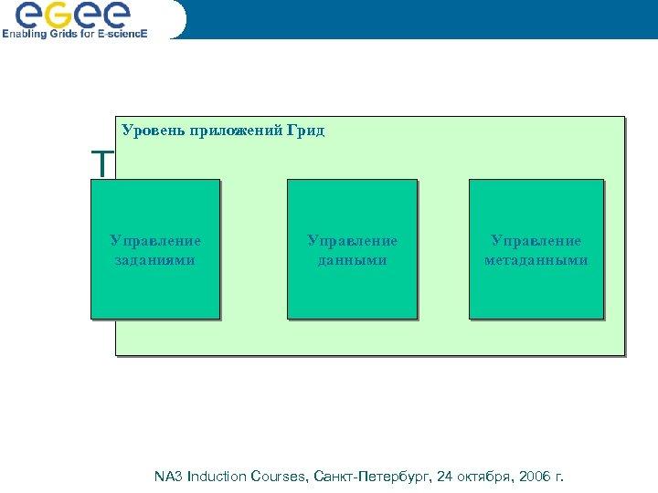 Уровень приложений Грид The grid software stack – Application layer Управление заданиями Управление данными