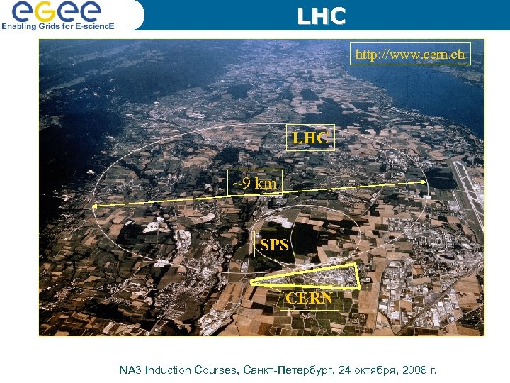 LHC http: //www. cern. ch LHC ~9 km SPS CERN NA 3 Induction Courses,