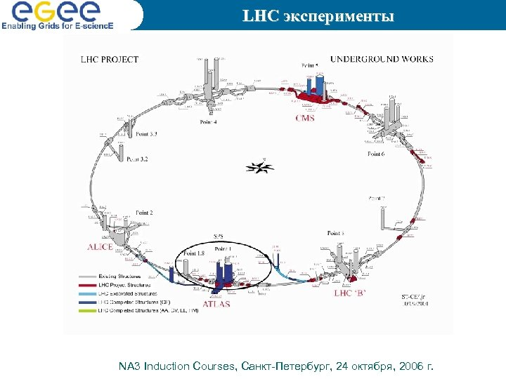 LHC эксперименты NA 3 Induction Courses, Санкт-Петербург, 24 октября, 2006 г.