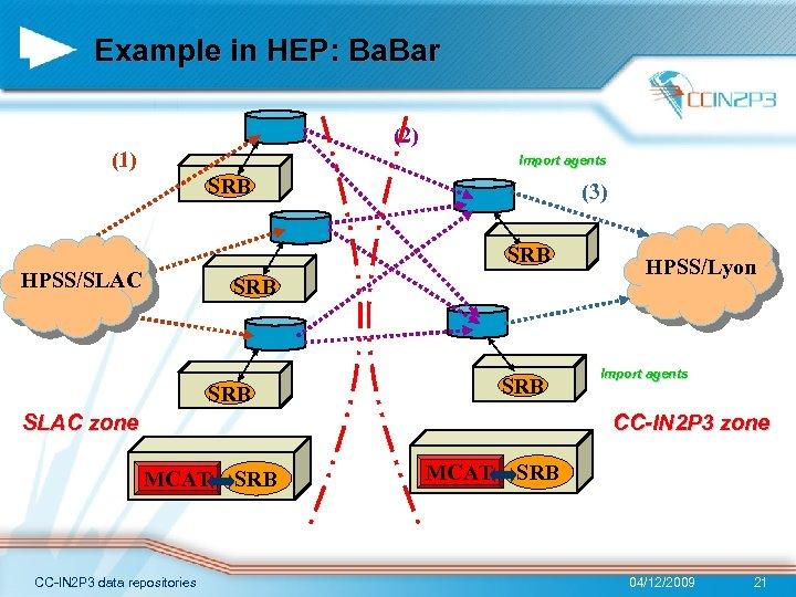 Example in HEP: Ba. Bar (2) (1) Import agents SRB (3) SRB HPSS/SLAC SRB
