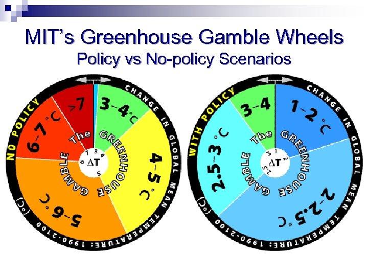MIT's Greenhouse Gamble Wheels Policy vs No-policy Scenarios