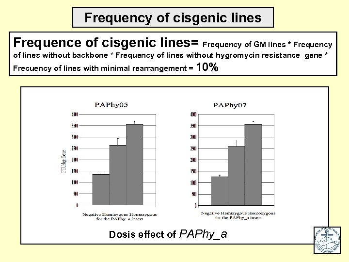 Frequency of cisgenic lines Frequence of cisgenic lines= Frequency of GM lines * Frequency