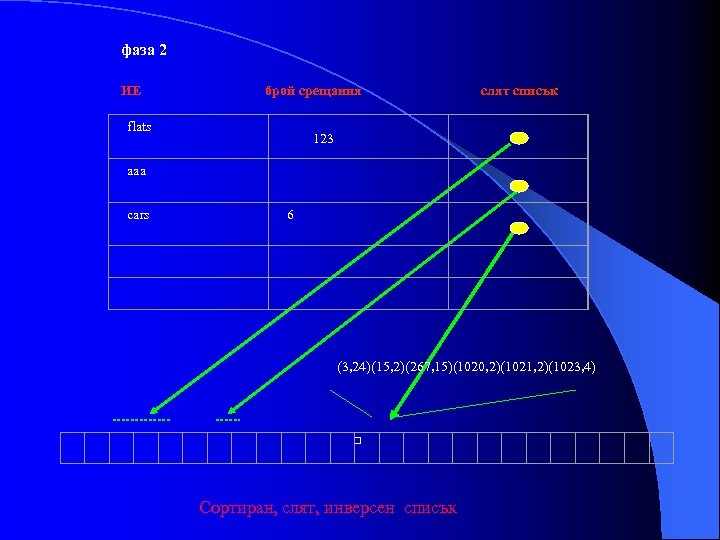 фаза 2 ИЕ брой срещания flats слят списък 123 aaa cars 6 (3, 24)(15,
