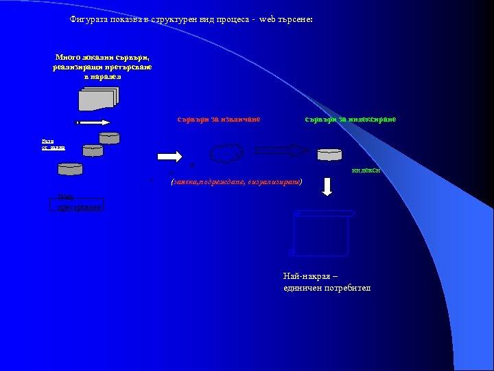 Фигурата показва в структурен вид процеса - web търсене: Много локални сървъри, реализиращи претърсване