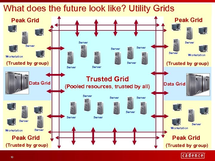 What does the future look like? Utility Grids Peak Grid Server Server Workstation (Trusted