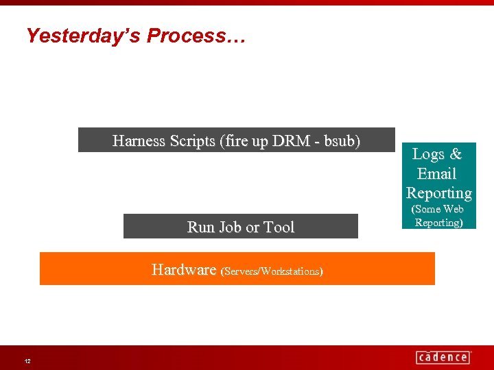 Yesterday's Process… Harness Scripts (fire up DRM - bsub) Run Job or Tool Hardware