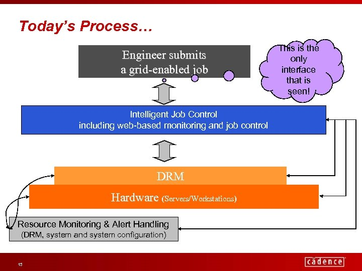 Today's Process… Engineer submits a grid-enabled job Intelligent Job Control including web-based monitoring and