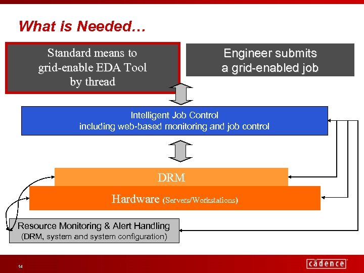 What is Needed… Standard means to grid-enable EDA Tool by thread Engineer submits a