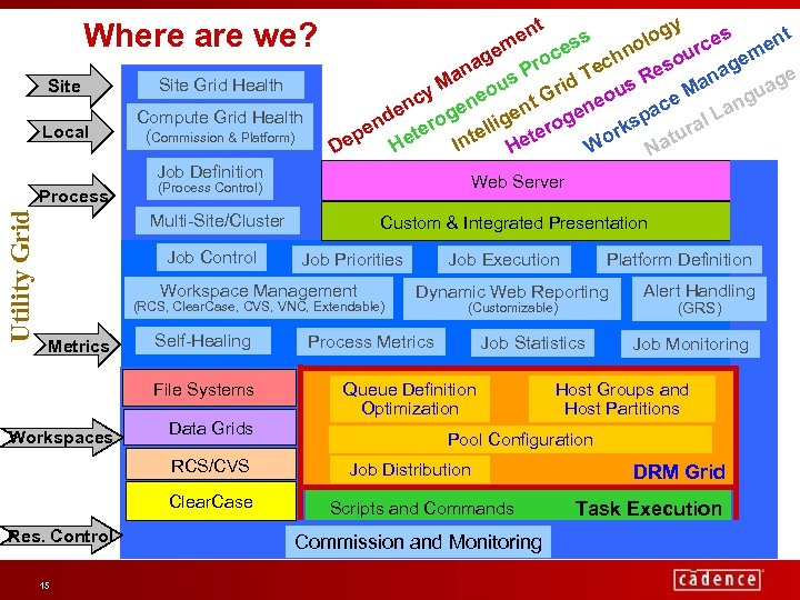 Where are we? Site Grid Health Local Compute Grid Health (Commission & Platform) t