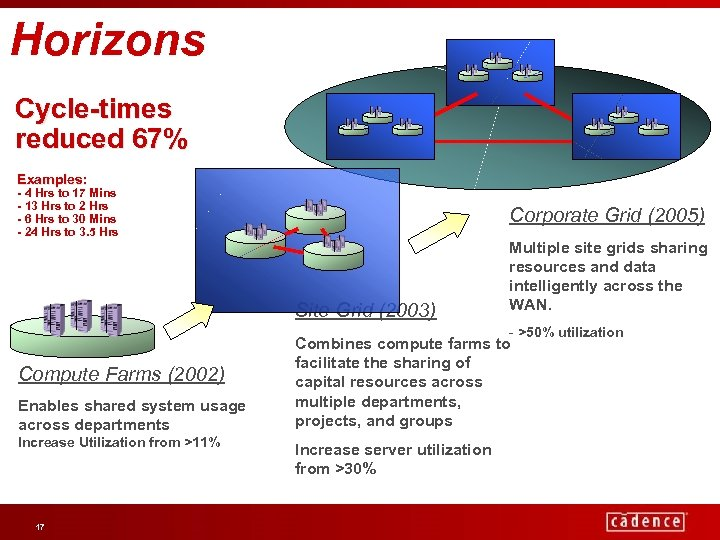 Horizons Cycle-times reduced 67% Examples: - 4 Hrs to 17 Mins - 13 Hrs