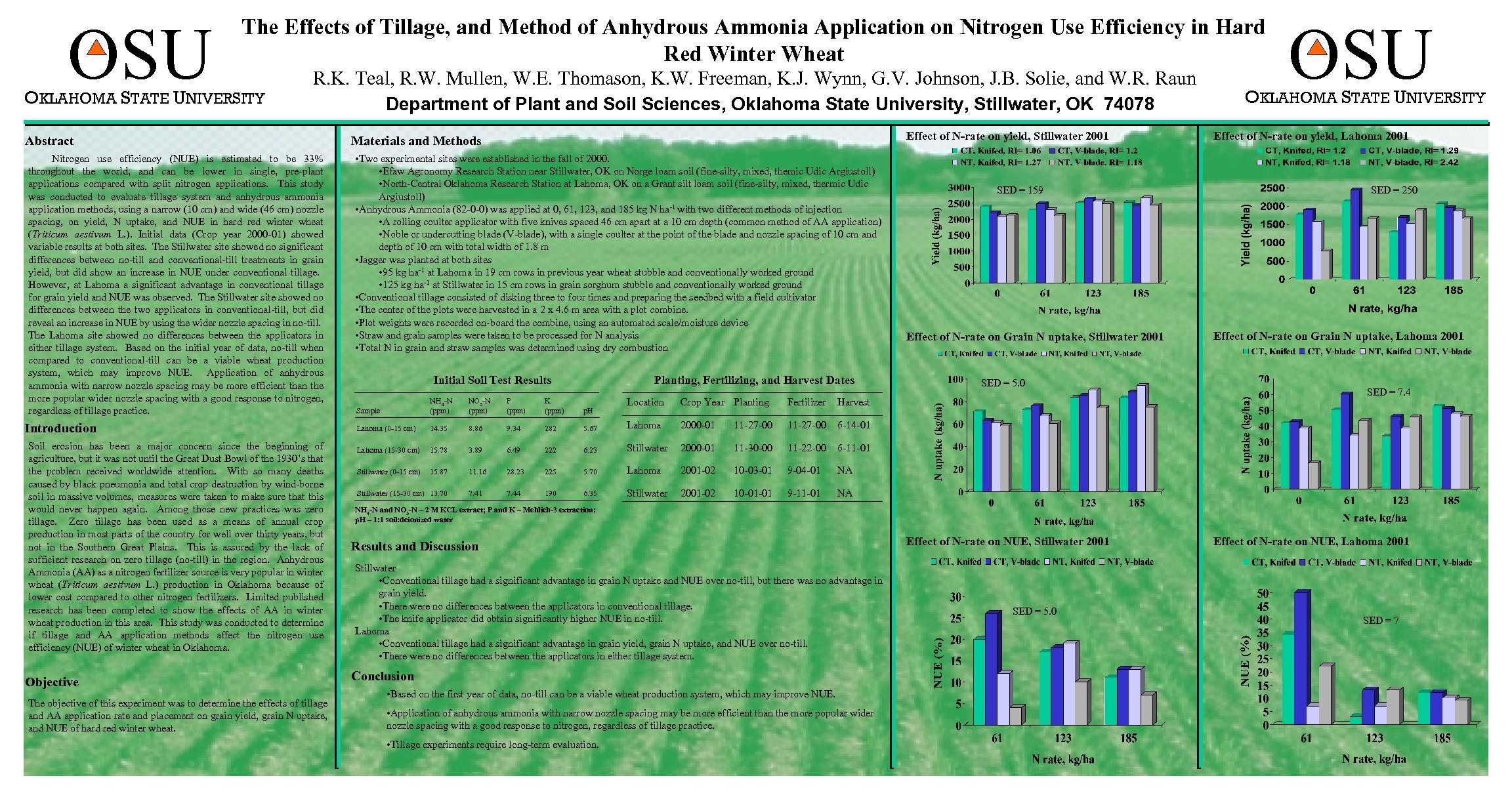 OSU The Effects of Tillage, and Method of Anhydrous Ammonia Application on Nitrogen Use