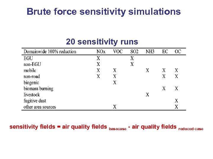 Brute force sensitivity simulations 20 sensitivity runs sensitivity fields = air quality fields basecase