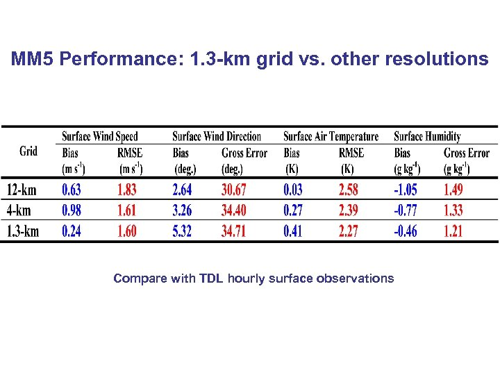 MM 5 Performance: 1. 3 -km grid vs. other resolutions Compare with TDL hourly