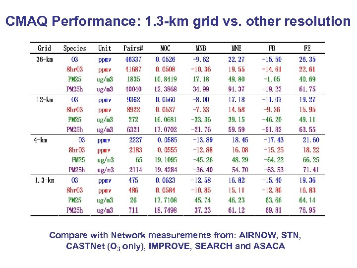 CMAQ Performance: 1. 3 -km grid vs. other resolution Compare with Network measurements from: