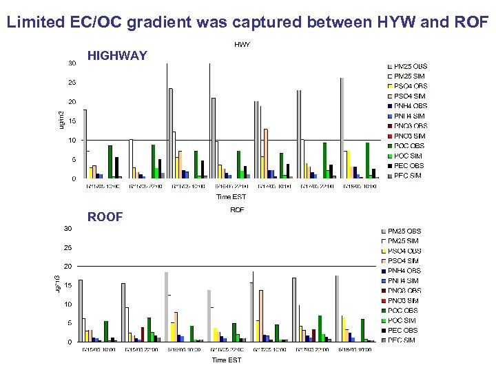 Limited EC/OC gradient was captured between HYW and ROF HIGHWAY ROOF