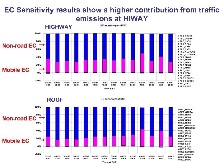 EC Sensitivity results show a higher contribution from traffic emissions at HIWAY HIGHWAY Non-road