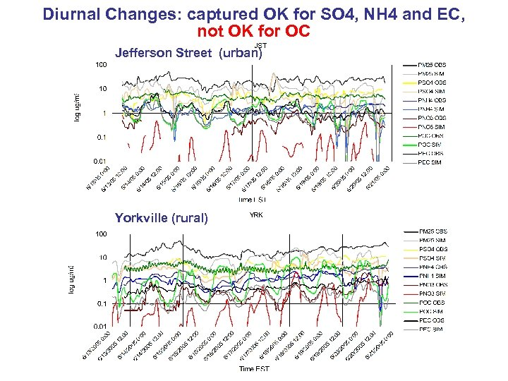 Diurnal Changes: captured OK for SO 4, NH 4 and EC, not OK for