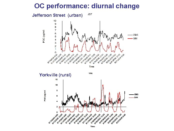 OC performance: diurnal change Jefferson Street (urban) Yorkville (rural)