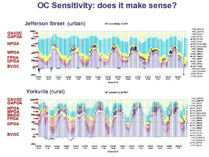 OC Sensitivity: does it make sense? Jefferson Street (urban) OAVOC OAPOA NPOA MPOA FPOA