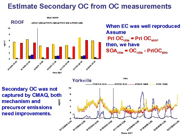 Estimate Secondary OC from OC measurements ROOF When EC was well reproduced Assume Pri