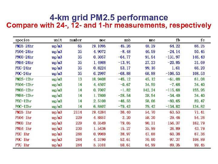 4 -km grid PM 2. 5 performance Compare with 24 -, 12 - and