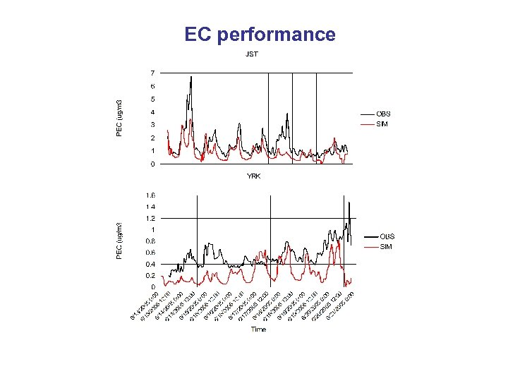 EC performance