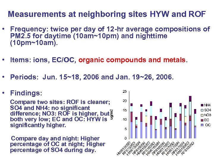 Measurements at neighboring sites HYW and ROF • Frequency: twice per day of 12