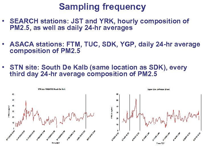 Sampling frequency • SEARCH stations: JST and YRK, hourly composition of PM 2. 5,
