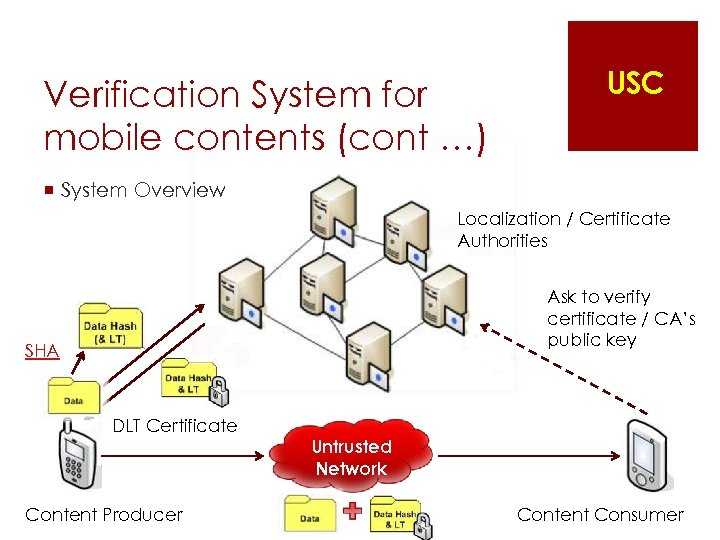 Verification System for mobile contents (cont …) USC ¡ System Overview Localization / Certificate