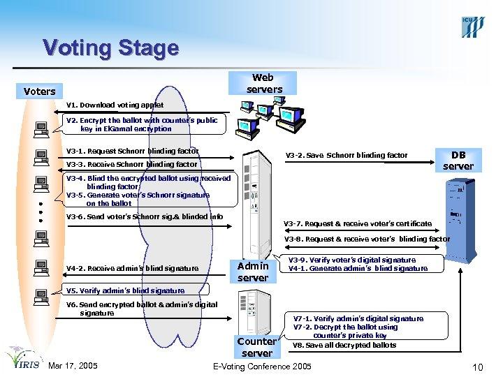 Voting Stage Web servers Voters V 1. Download voting applet V 2. Encrypt the