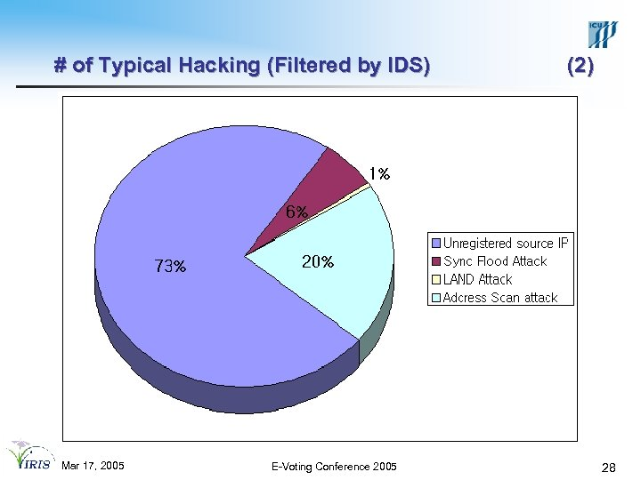 # of Typical Hacking (Filtered by IDS) Mar 17, 2005 E-Voting Conference 2005 (2)