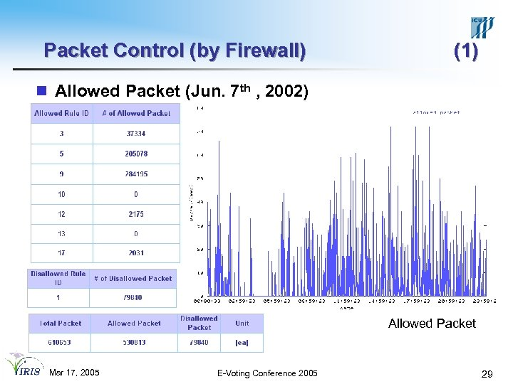 Packet Control (by Firewall) (1) n Allowed Packet (Jun. 7 th , 2002) Allowed