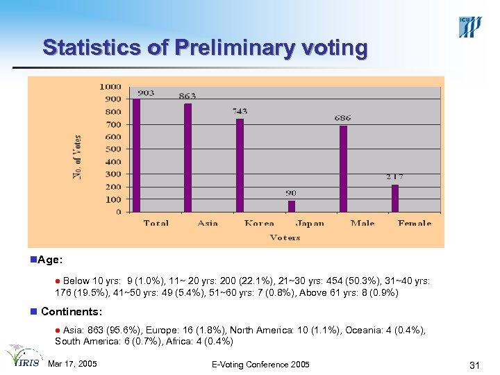 Statistics of Preliminary voting n. Age: l Below 10 yrs: 9 (1. 0%), 11~