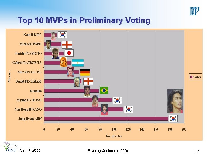 Top 10 MVPs in Preliminary Voting Mar 17, 2005 E-Voting Conference 2005 32