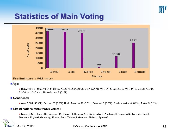 Statistics of Main Voting n. Age: l Below 10 yrs: 13 (0. 4%), 11~