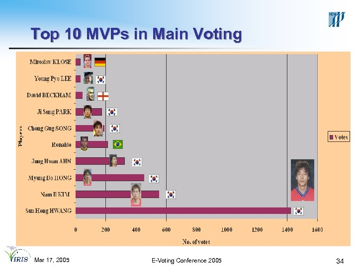 Top 10 MVPs in Main Voting Mar 17, 2005 E-Voting Conference 2005 34