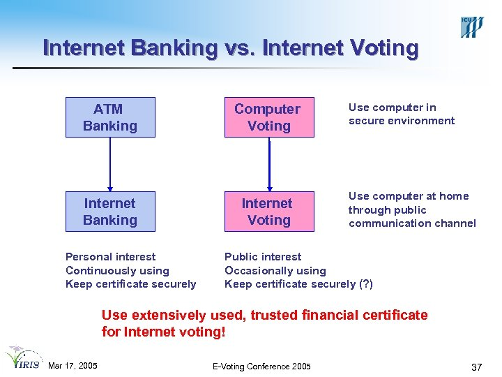 Internet Banking vs. Internet Voting ATM Banking Computer Voting Internet Banking Internet Voting Personal