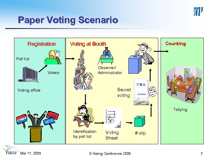 Paper Voting Scenario Registration Counting Voting at Booth Poll list Observer/ Administrator Voters Secret