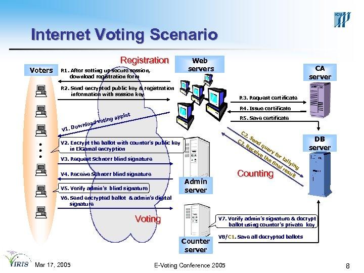 Internet Voting Scenario Registration Voters R 1. After setting up secure session, download registration
