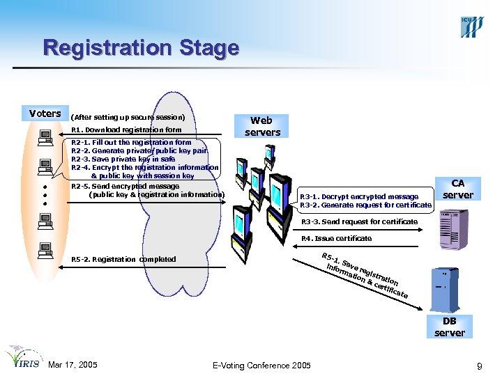 Registration Stage Voters (After setting up secure session) R 1. Download registration form R